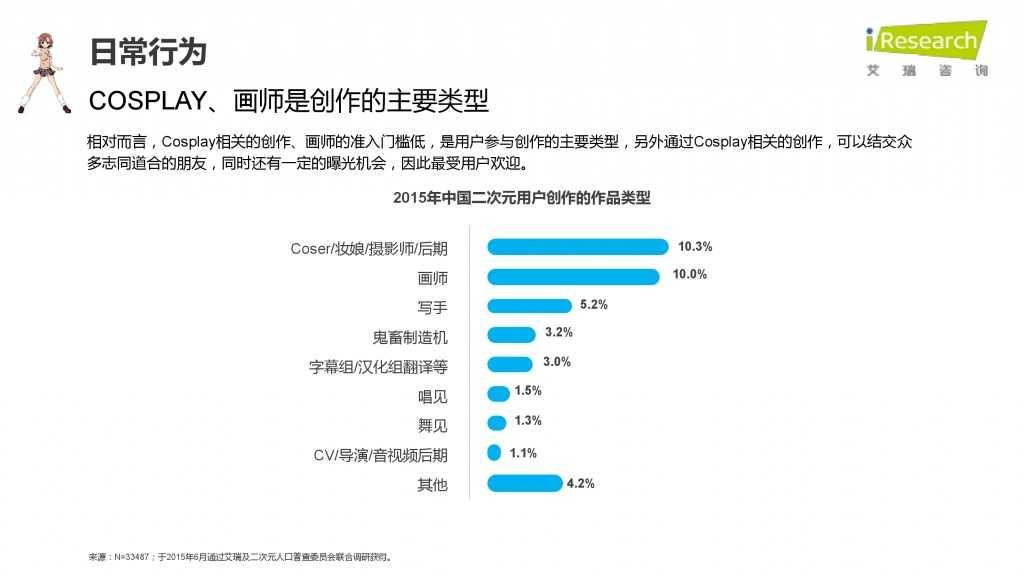 iResearch-2015年中国二次元用户报告_000036