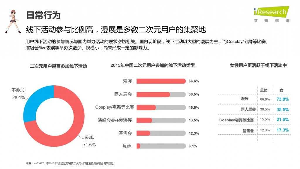 iResearch-2015年中国二次元用户报告_000037