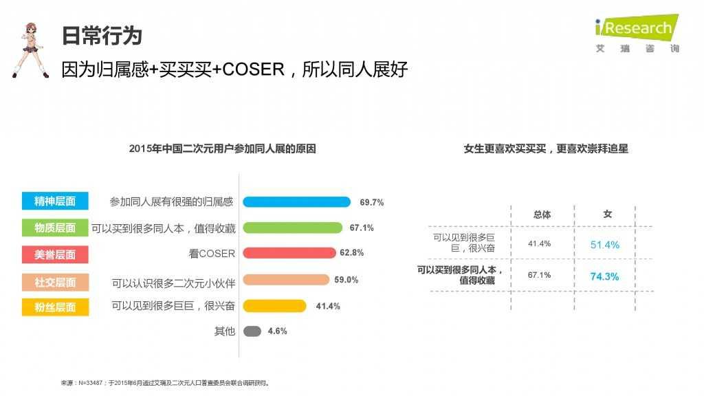 iResearch-2015年中国二次元用户报告_000038