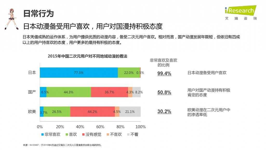 iResearch-2015年中国二次元用户报告_000039