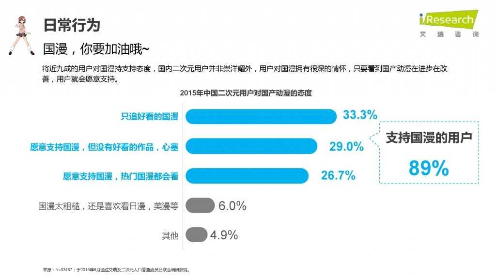iResearch-2015年中国二次元用户报告_000040