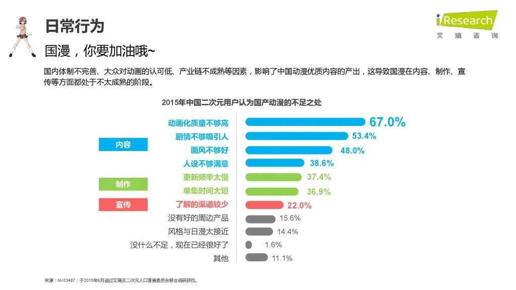 iResearch-2015年中国二次元用户报告_000041