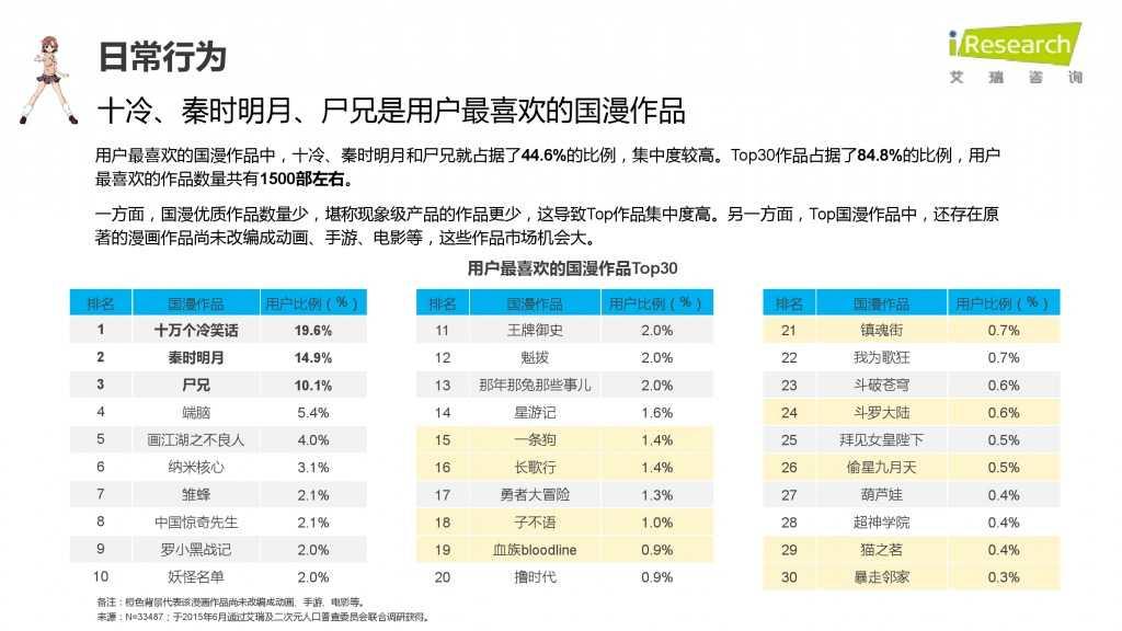 iResearch-2015年中国二次元用户报告_000042