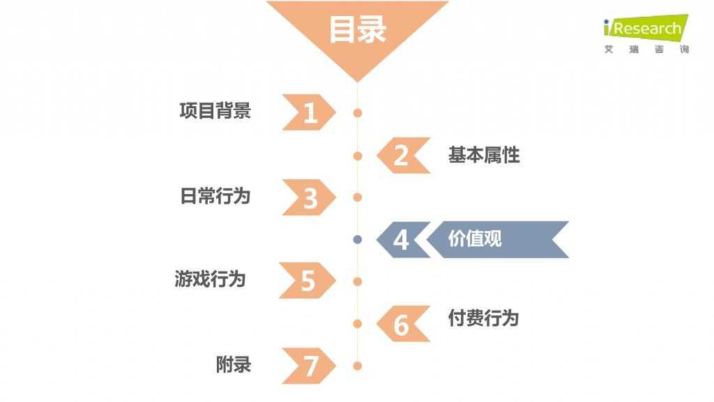 iResearch-2015年中国二次元用户报告_000043