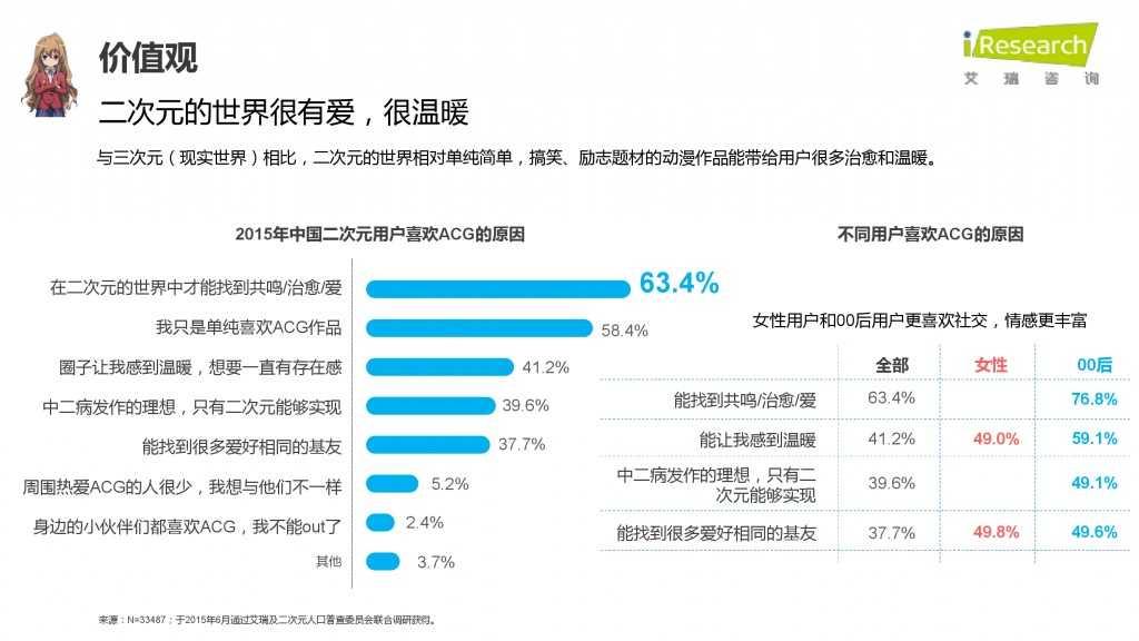 iResearch-2015年中国二次元用户报告_000044