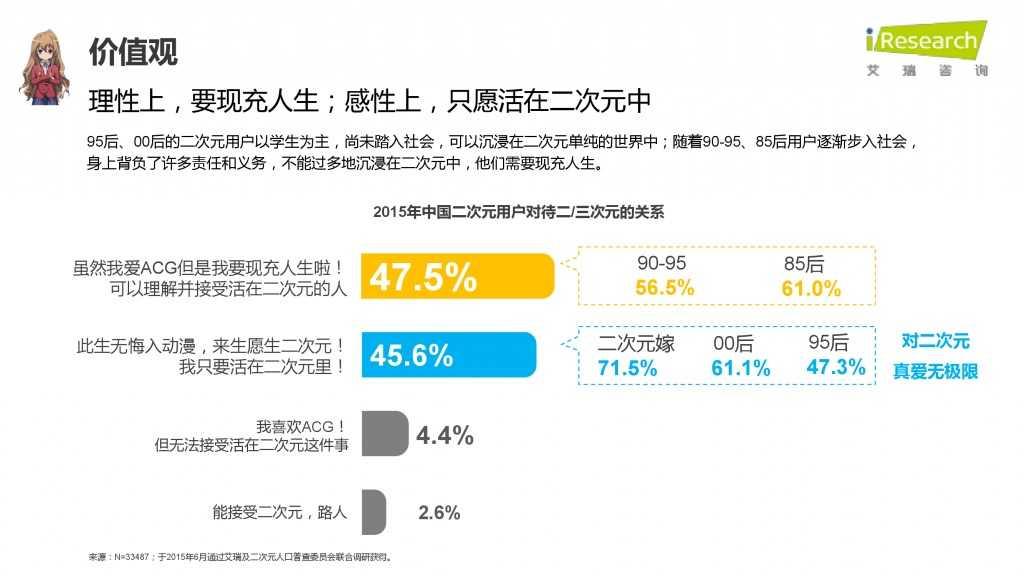 iResearch-2015年中国二次元用户报告_000045