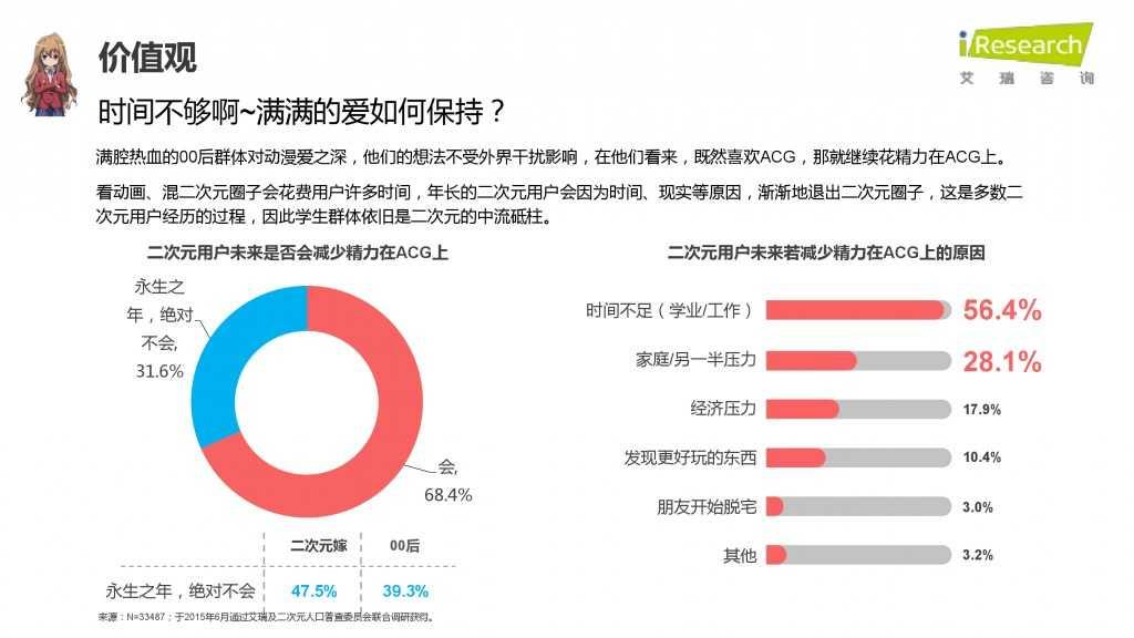 iResearch-2015年中国二次元用户报告_000046