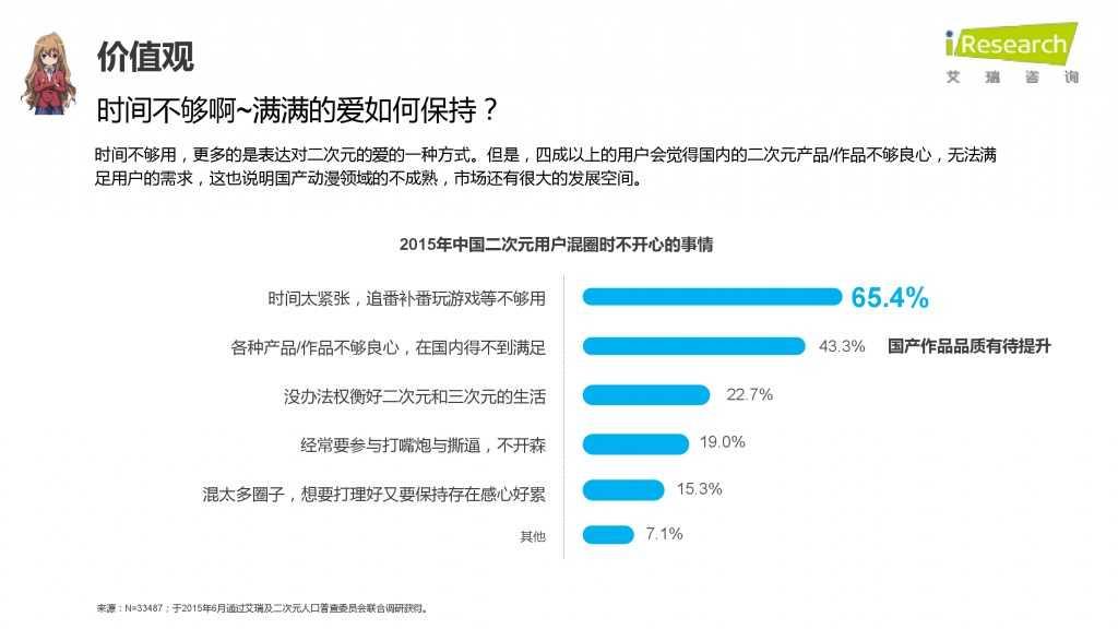 iResearch-2015年中国二次元用户报告_000047