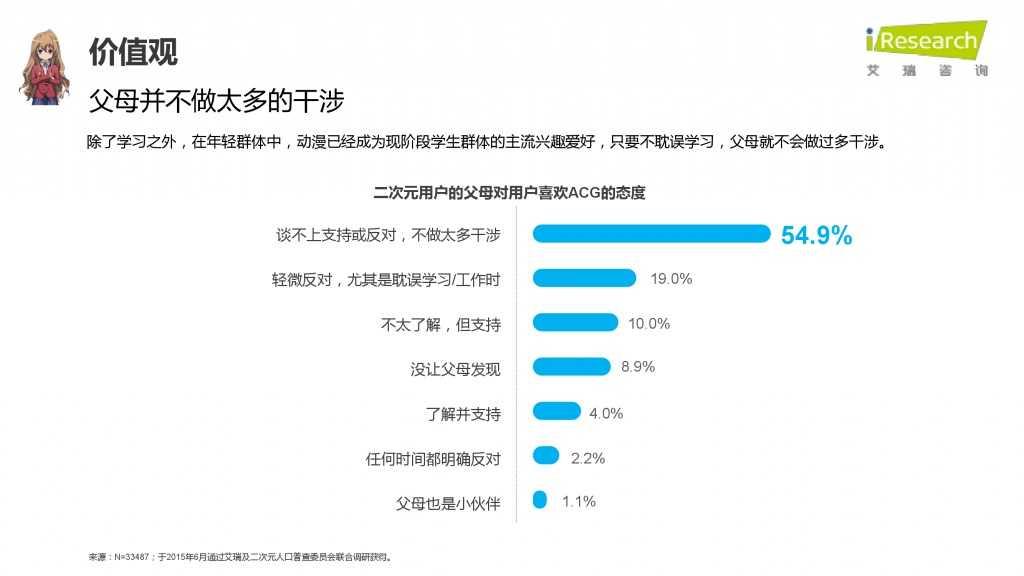 iResearch-2015年中国二次元用户报告_000048
