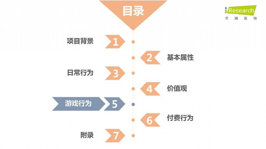 iResearch-2015年中国二次元用户报告_000049