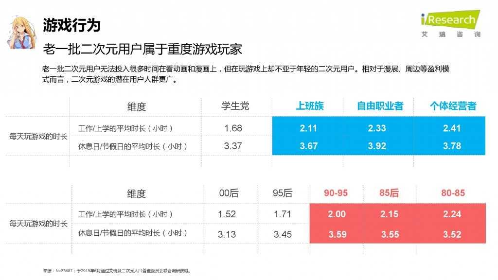 iResearch-2015年中国二次元用户报告_000051