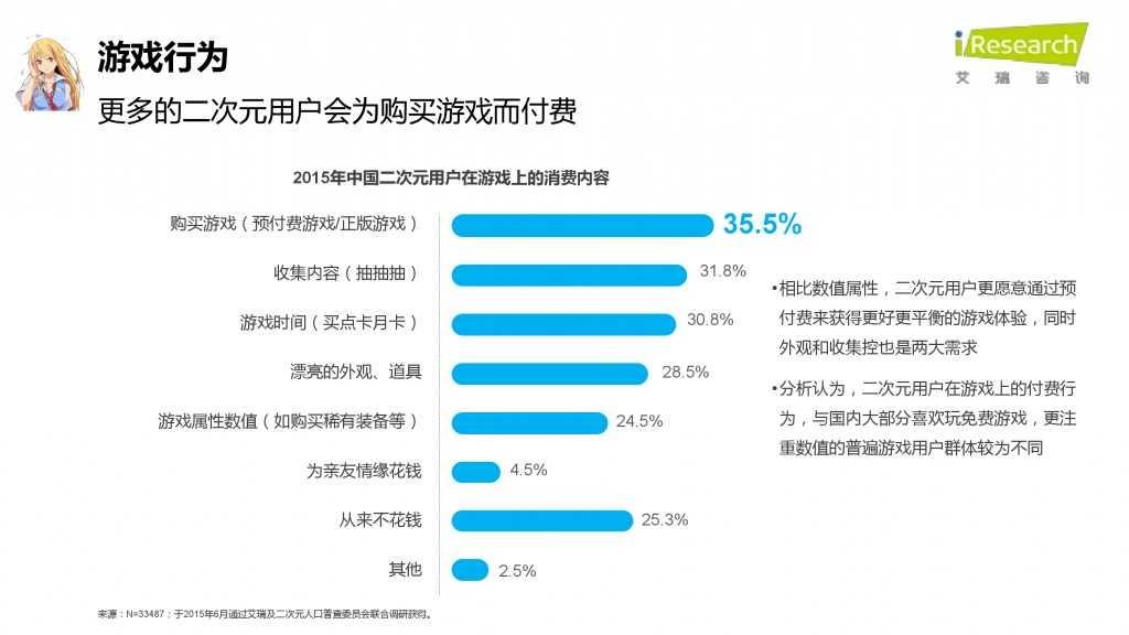 iResearch-2015年中国二次元用户报告_000053