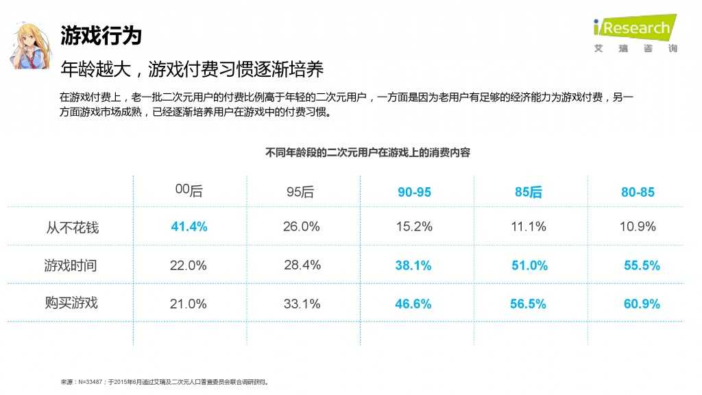 iResearch-2015年中国二次元用户报告_000054