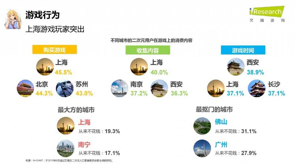 iResearch-2015年中国二次元用户报告_000055