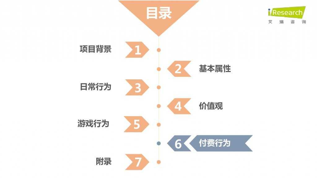 iResearch-2015年中国二次元用户报告_000056
