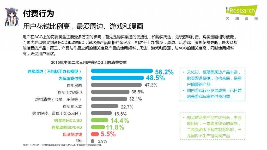 iResearch-2015年中国二次元用户报告_000057