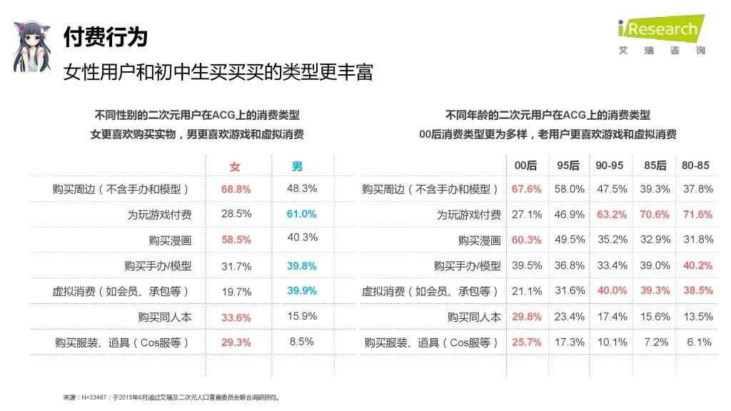 iResearch-2015年中国二次元用户报告_000058