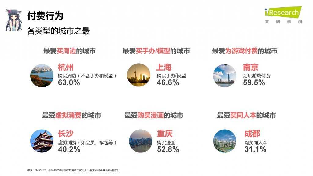 iResearch-2015年中国二次元用户报告_000059