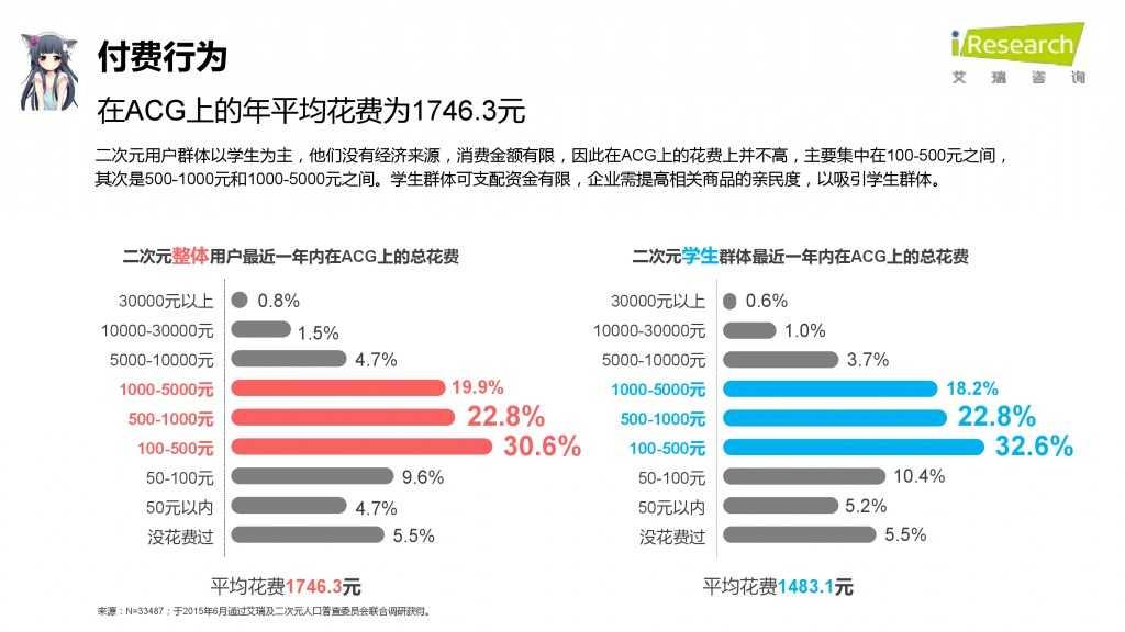 iResearch-2015年中国二次元用户报告_000060