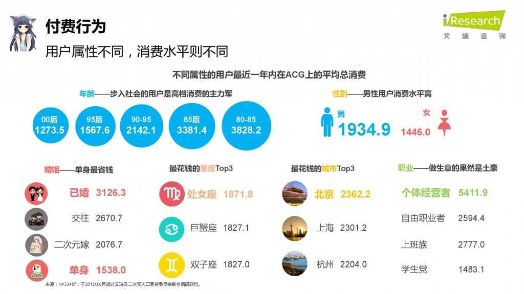 iResearch-2015年中国二次元用户报告_000061
