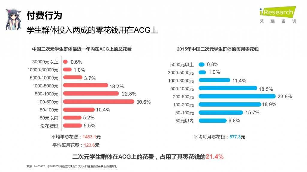 iResearch-2015年中国二次元用户报告_000062