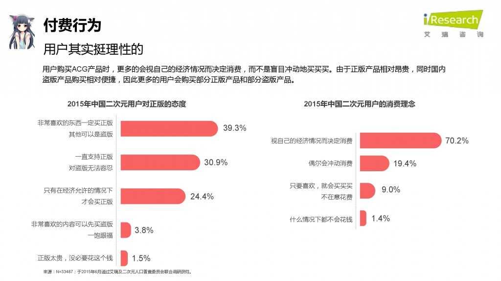 iResearch-2015年中国二次元用户报告_000064