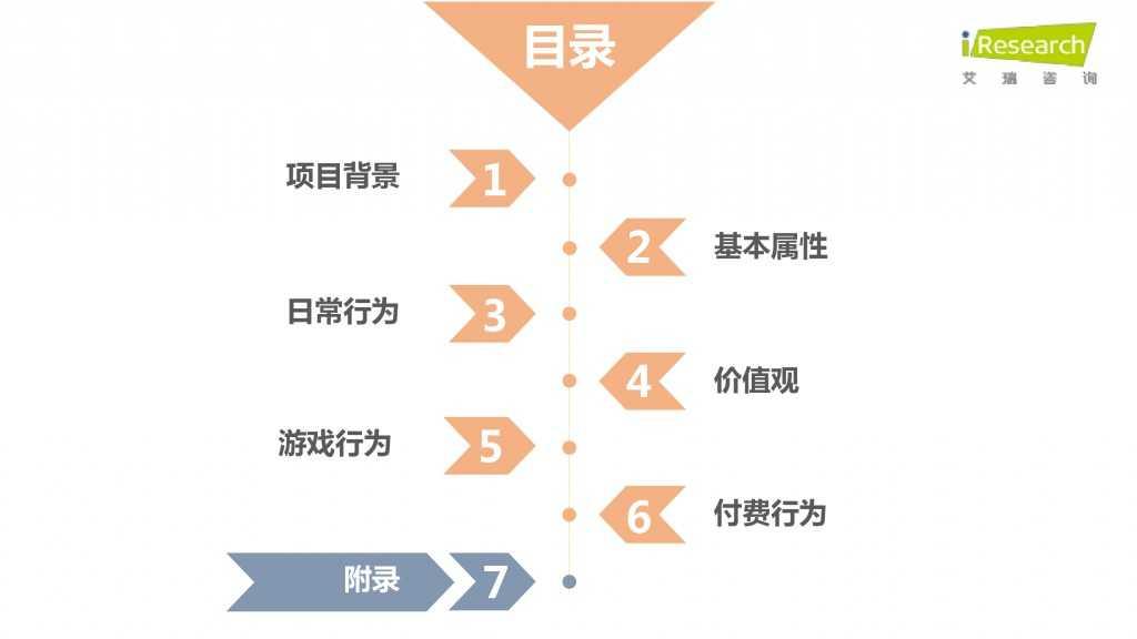 iResearch-2015年中国二次元用户报告_000065