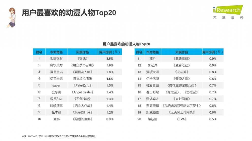 iResearch-2015年中国二次元用户报告_000067