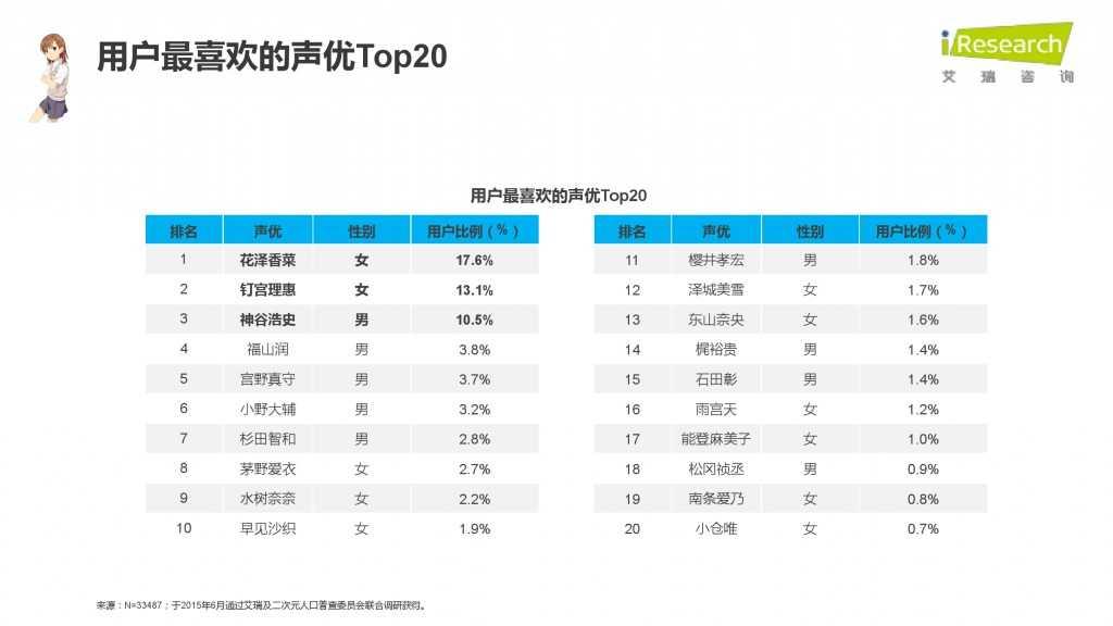 iResearch-2015年中国二次元用户报告_000068