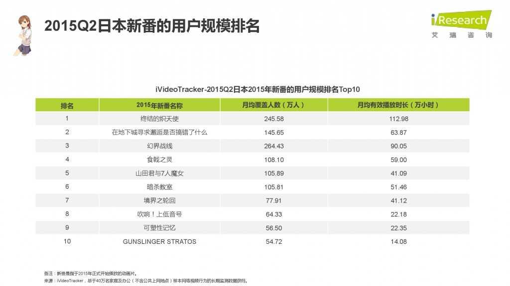 iResearch-2015年中国二次元用户报告_000069