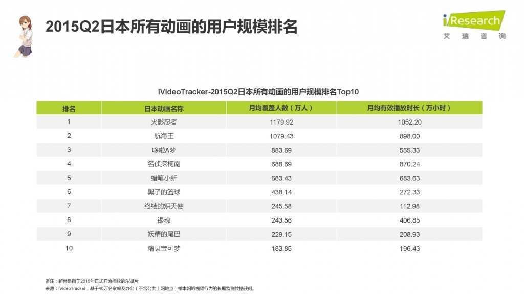 iResearch-2015年中国二次元用户报告_000070