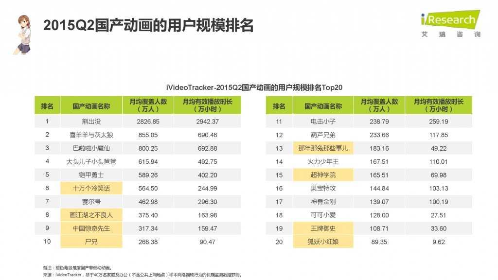 iResearch-2015年中国二次元用户报告_000071
