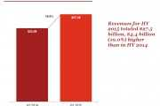 IAB:2015年上半年美国广告收入调查报告
