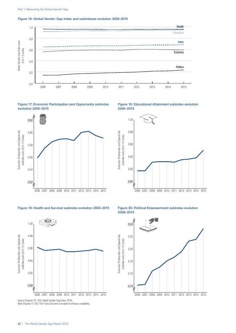 世界经济论坛:2015年全球性别差距报告_000040