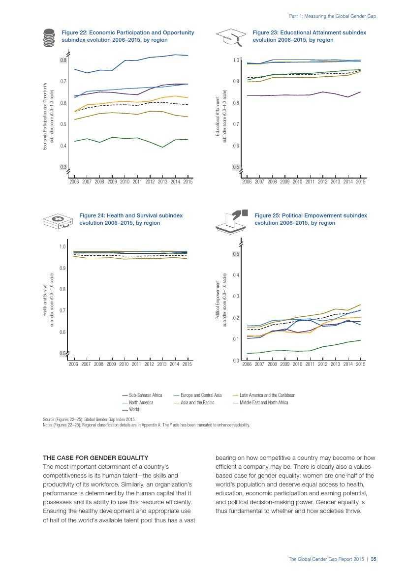 世界经济论坛:2015年全球性别差距报告_000043