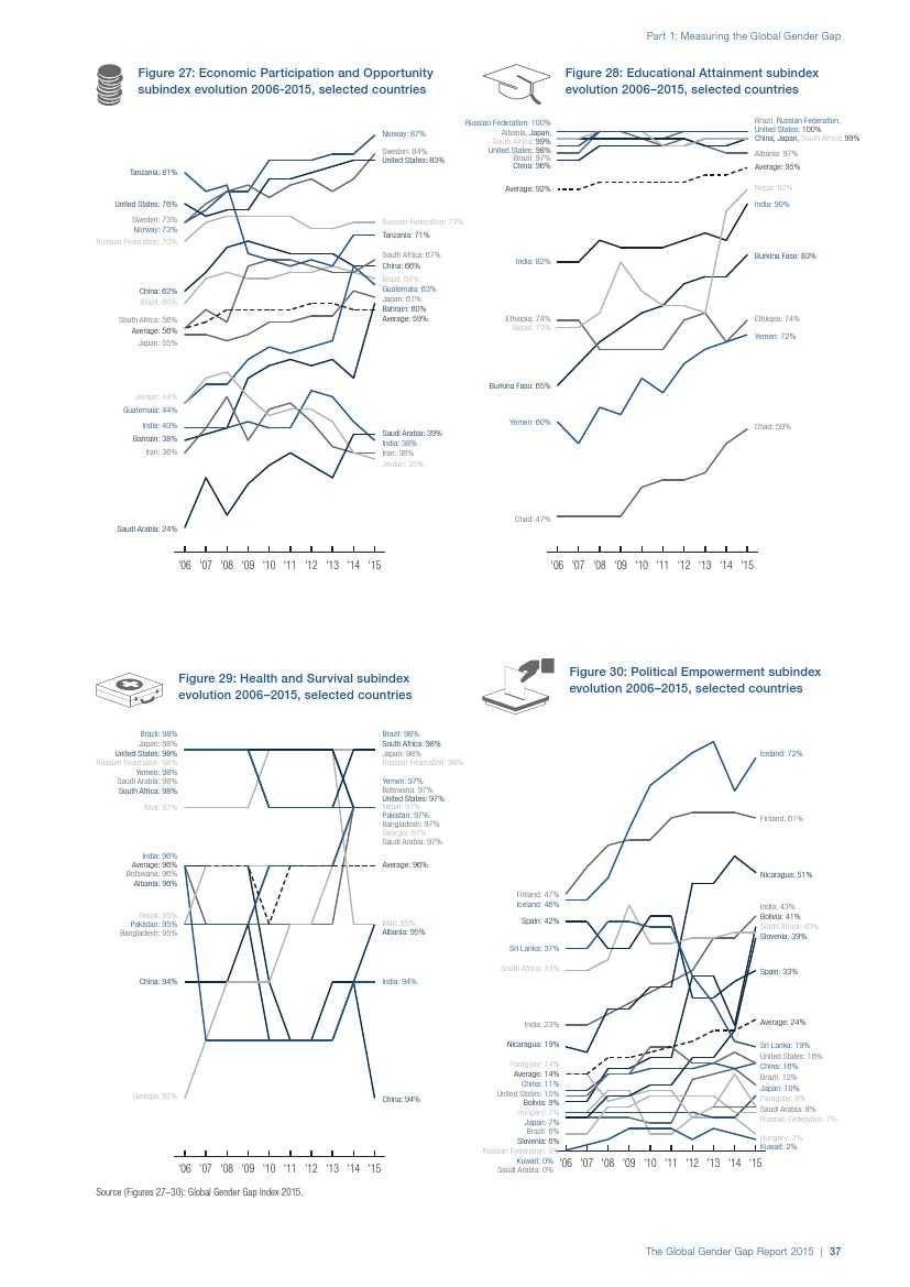 世界经济论坛:2015年全球性别差距报告_000045