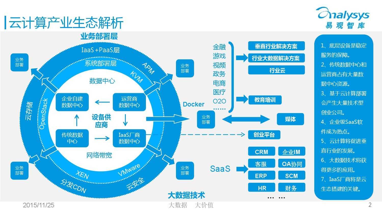 中国云计算产业生态图谱2015 01_000002