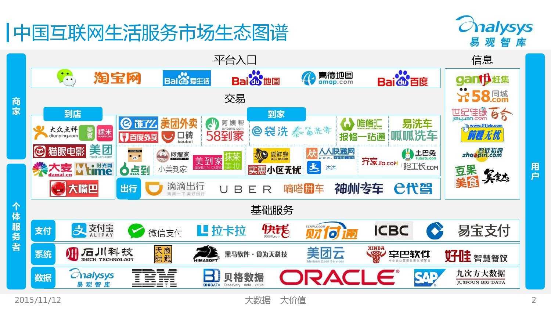 中国互联网生活服务市场生态图谱2015 01_000002