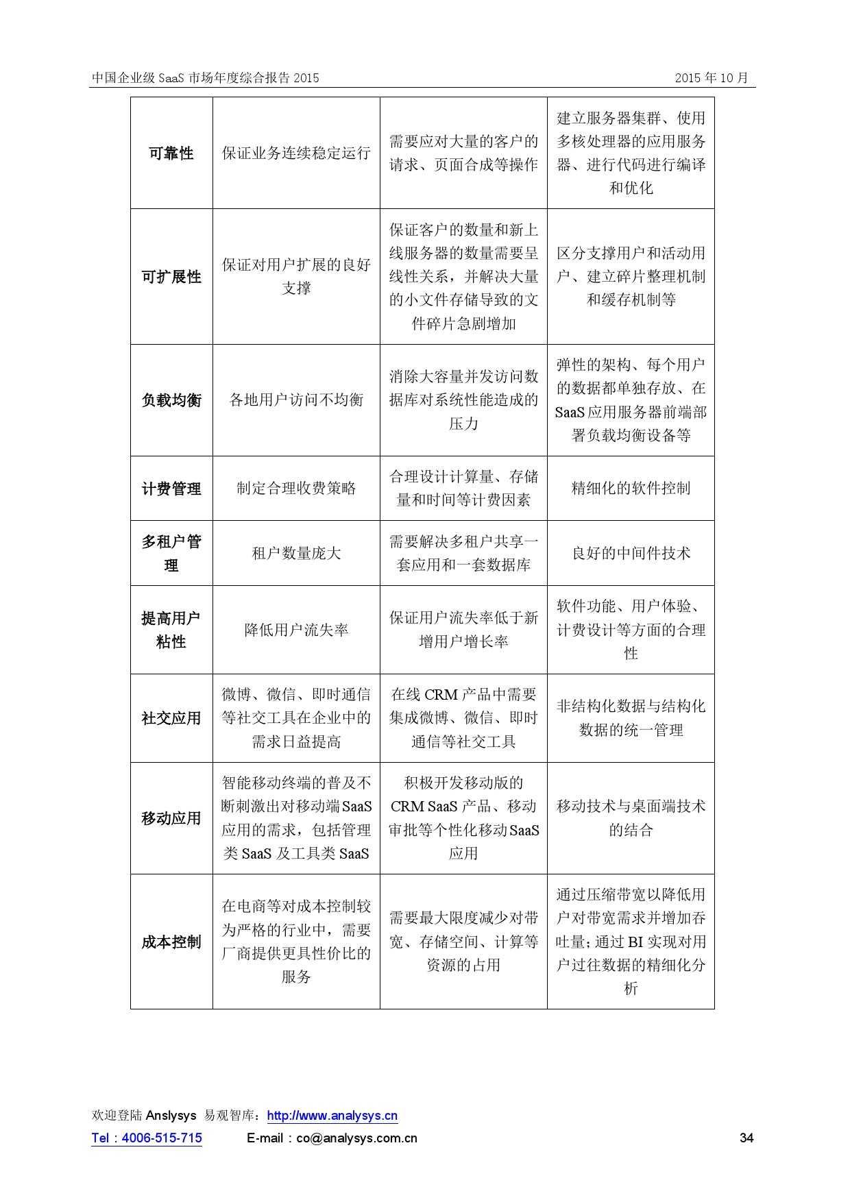 中国企业级SaaS市场年度综合报告2015 01_000034