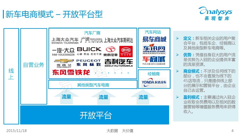 中国新车电子商务市场盘点专题研究报告-2015年上半年 01_000004