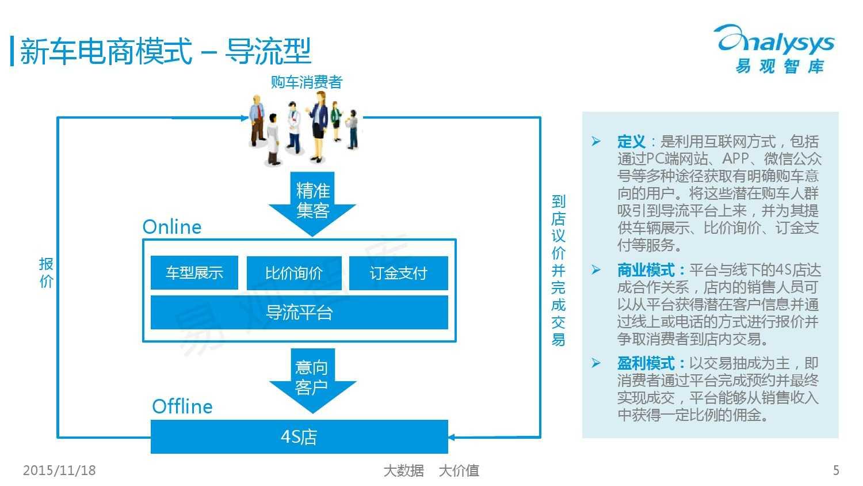 中国新车电子商务市场盘点专题研究报告-2015年上半年 01_000005