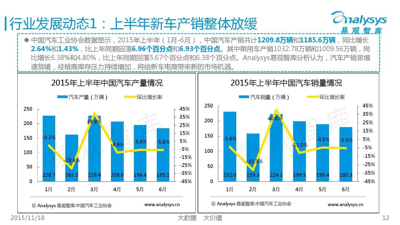 中国新车电子商务市场盘点专题研究报告-2015年上半年 01_000012