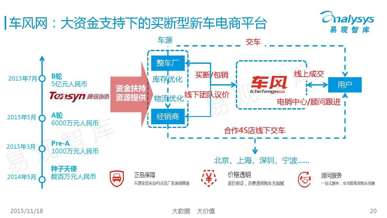 中国新车电子商务市场盘点专题研究报告-2015年上半年 01_000020