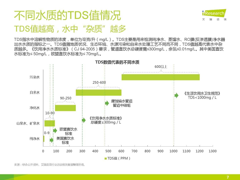 中国社区水质报告第一期_000007