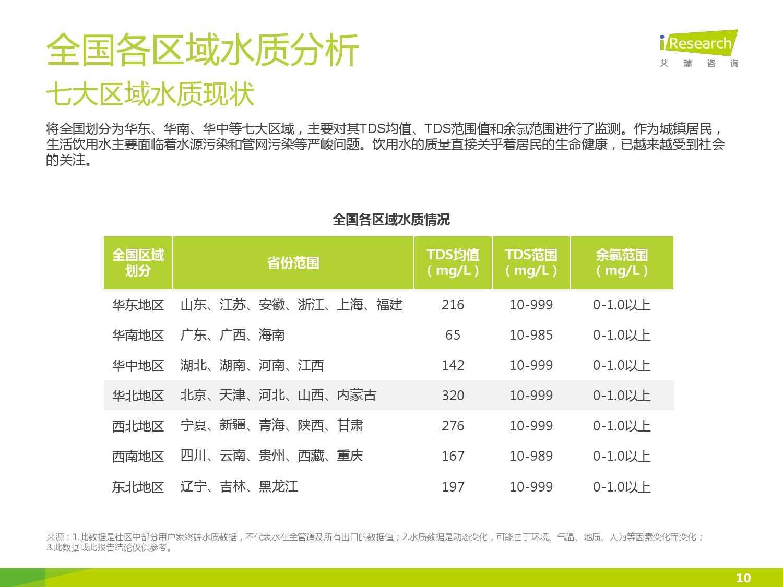 中国社区水质报告第一期_000010