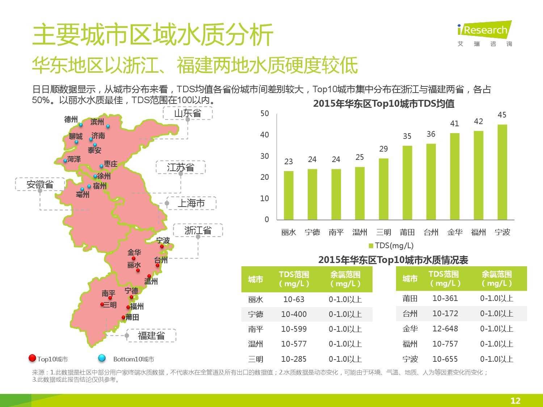 中国社区水质报告第一期_000012