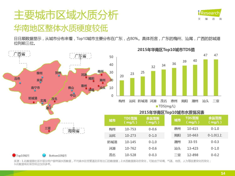 中国社区水质报告第一期_000014