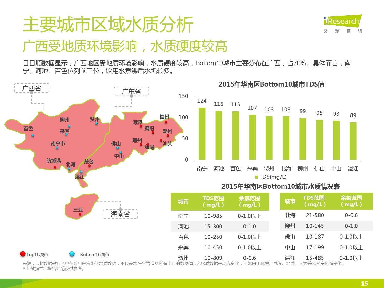中国社区水质报告第一期_000015