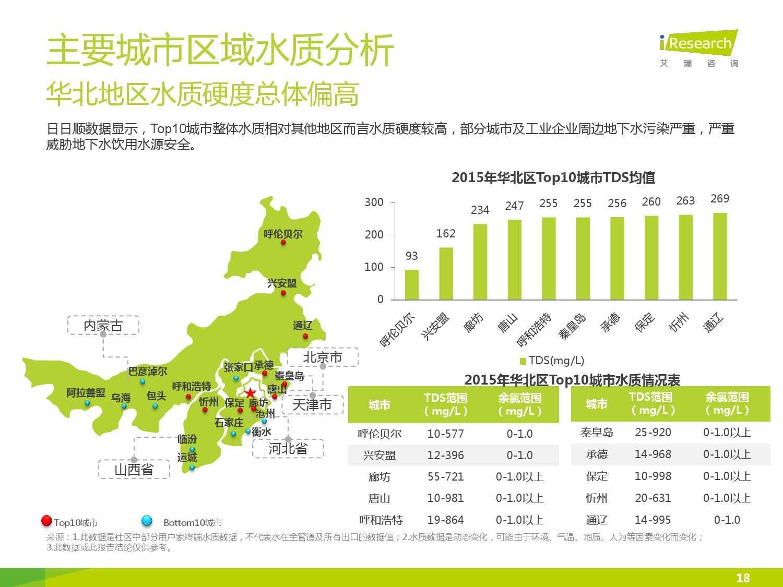 中国社区水质报告第一期_000018