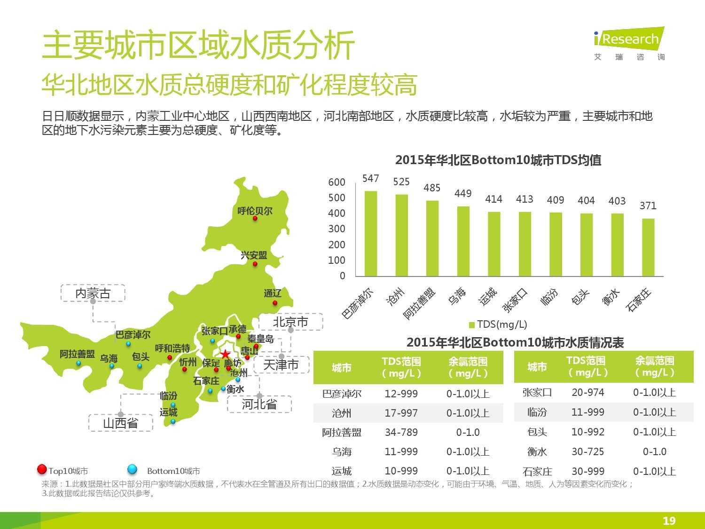 中国社区水质报告第一期_000019